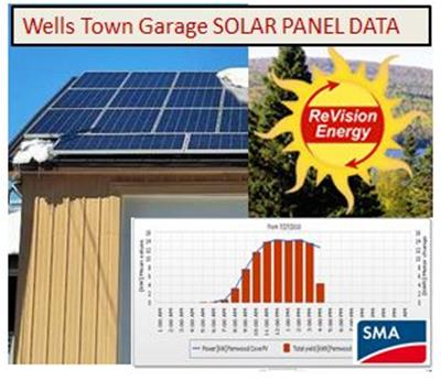 Solar Panel Data Spotlight
